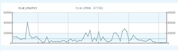 ランキンググラフ